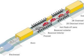 Axalta Coating Systems o konsolidacji procesów lakierniczych w sektorze OEM