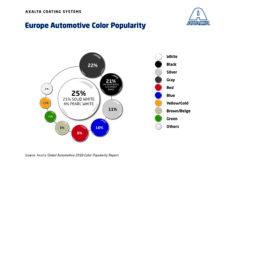 Globalny Raport Popularności Kolorów Samochodów na rok 2018 firmy Axalta kolejny raz wskazuje na dominację bieli (38%)