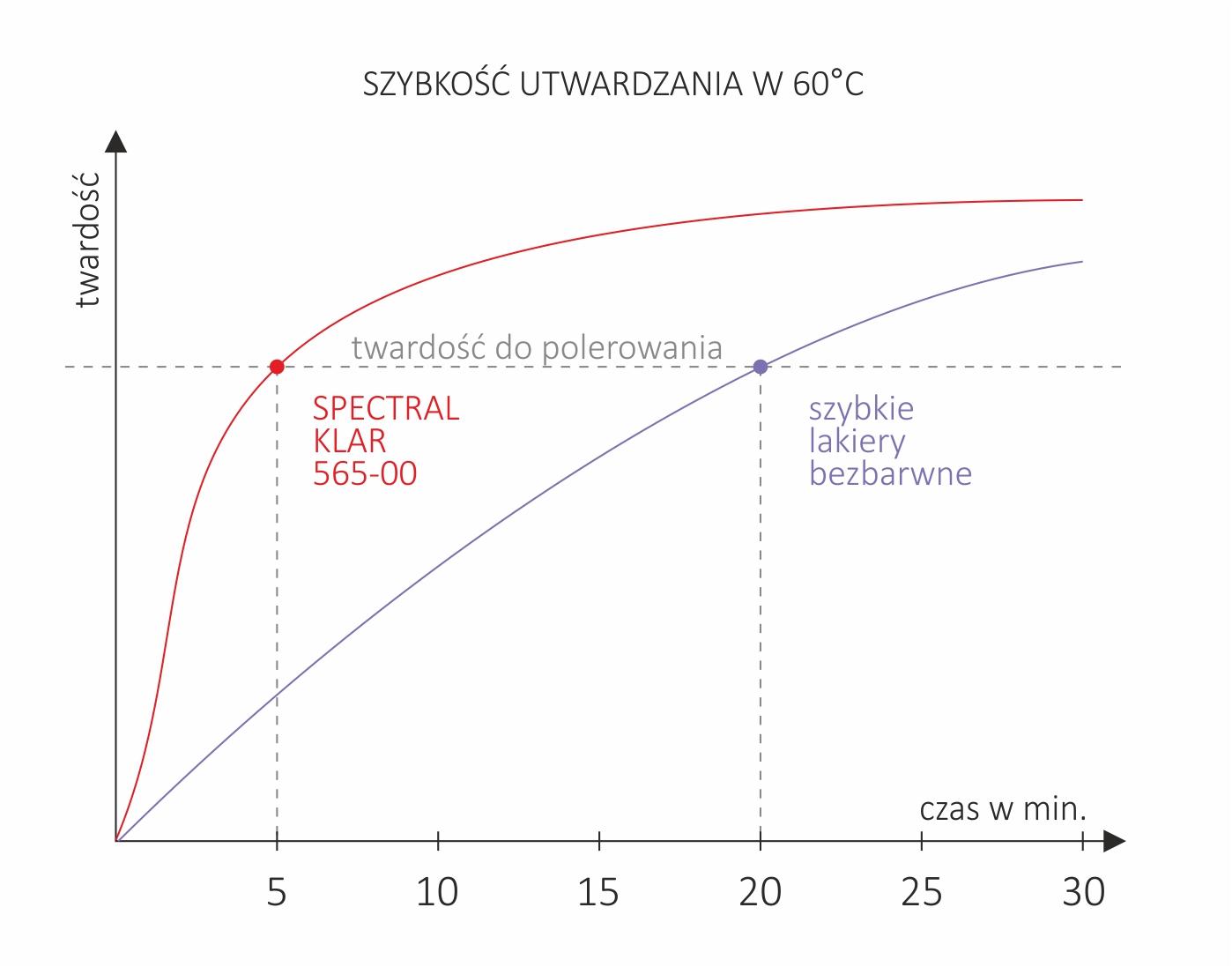 wykres-szybkosc-utwardzania-w-60st-565-00