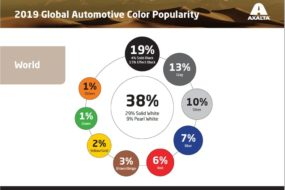 Axalta publikuje Globalny Raport Popularności Kolorów Samochodów na rok 2019