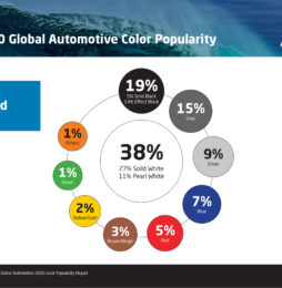 Axalta publikuje 68. Globalny Raport Popularności Kolorów