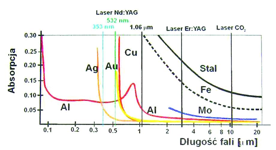 absorbcja-swatla-laserowego-dla-wybranych-metali-kopia