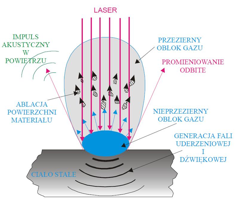 mechanizmy-ablacji-laserowej