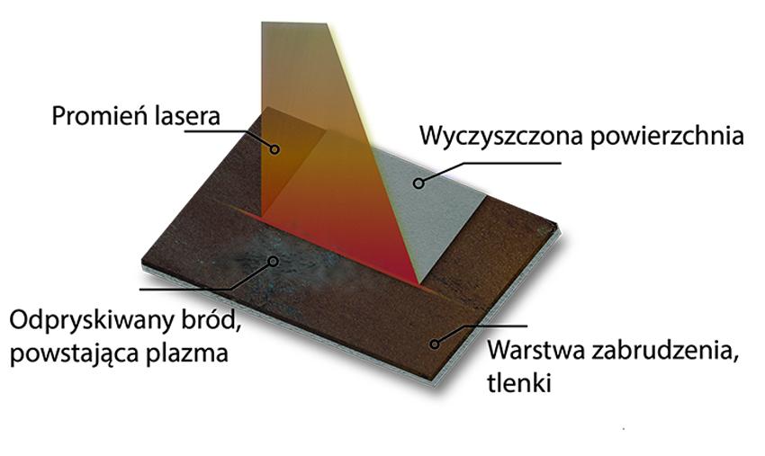 schemat-czyszczenia-laserem-jak-dziala