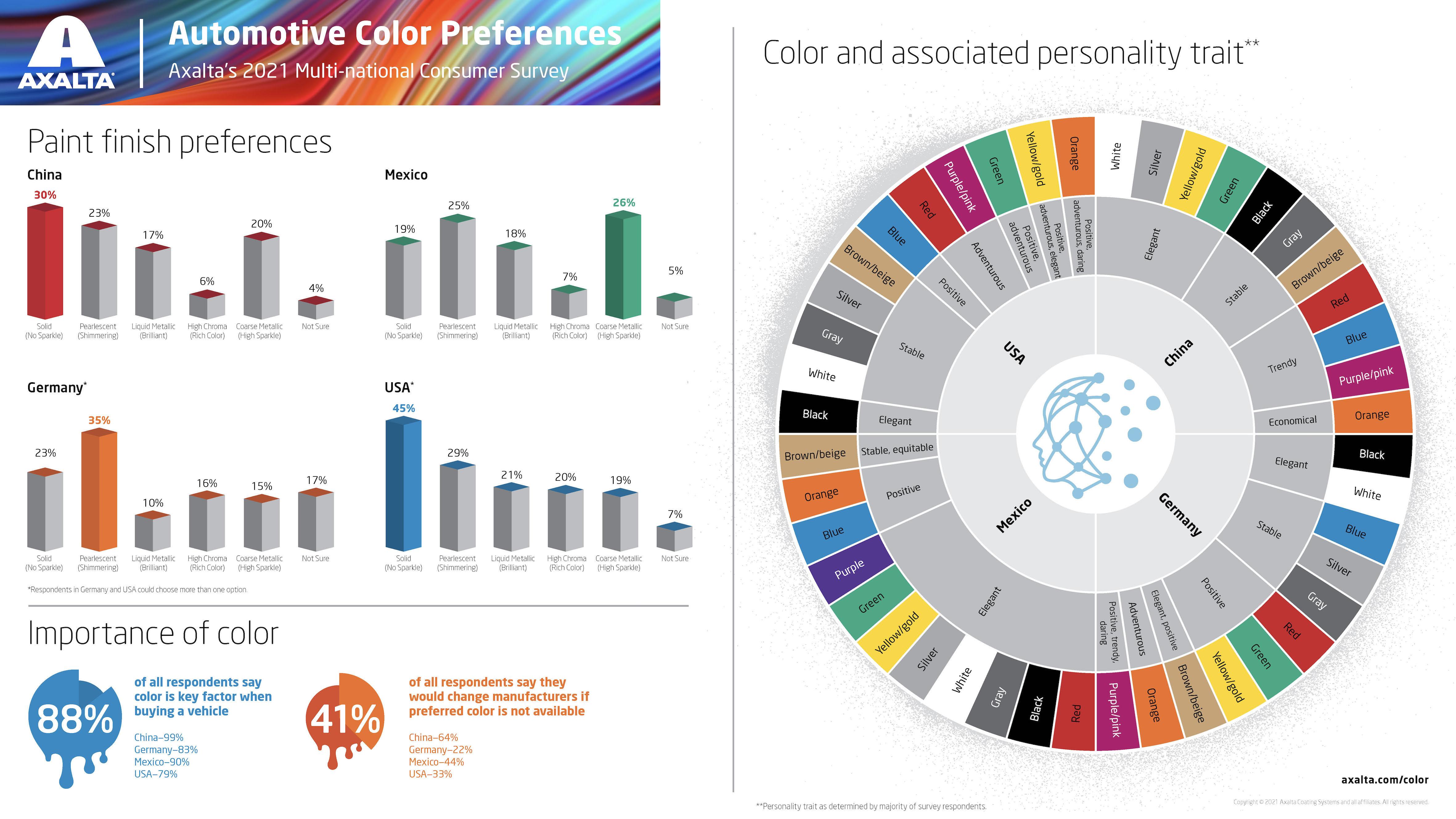 axalta-color-preferences-survey-2021-multi-national-highlights