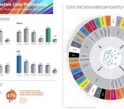 Badanie firmy Axalta dowodzi, że kolor nadwozia ma kluczowy wpływ na 88% decyzji zakupowych